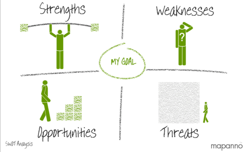 דוגמאות לניתוח SWOT לפיתוחקריירה